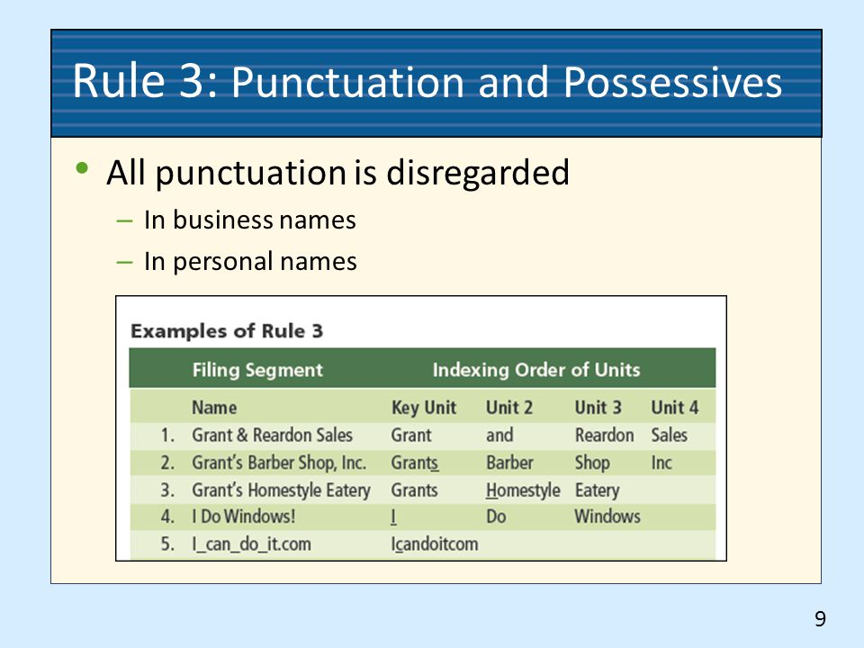Rule 4: Single Letters & Abbreviations Personal names – Initials are separate indexing units – Nicknames are indexed as written 10