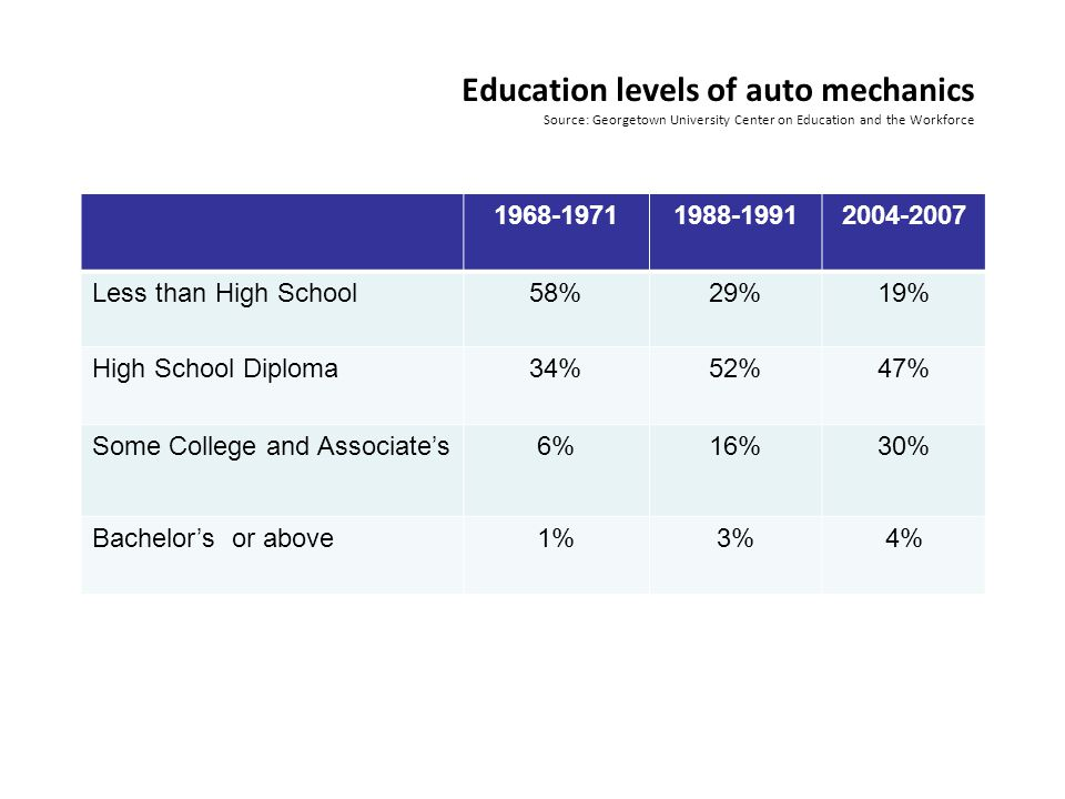 Education levels of auto mechanics Source: Georgetown University Center on Education and the Workforce 1968-19711988-19912004-2007 Less than High School58%29%19% High School Diploma34%52%47% Some College and Associate's6%16%30% Bachelor's or above1%3%4%