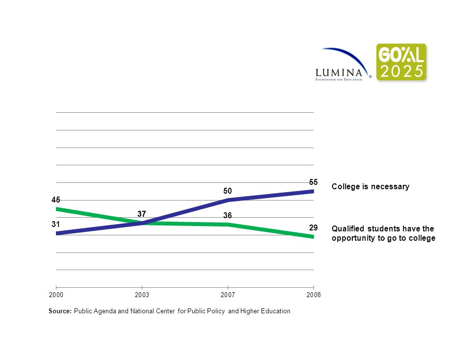 Qualified students have the opportunity to go to college College is necessary Source: Public Agenda and National Center for Public Policy and Higher Education