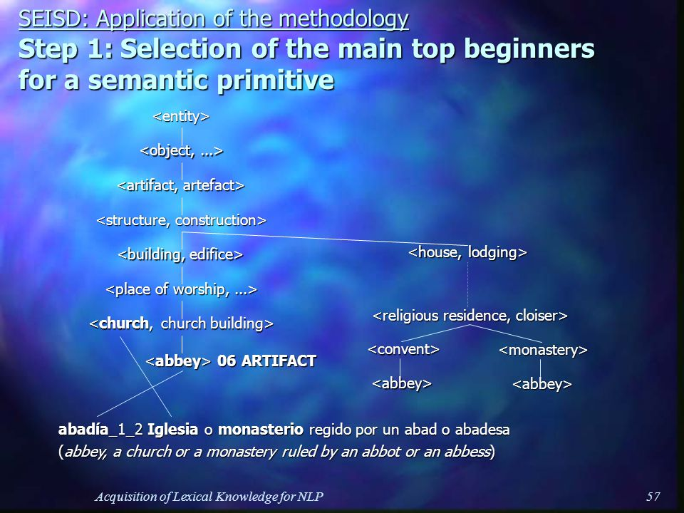 Acquisition of Lexical Knowledge for NLP57 SEISD: Application of the methodology Step 1: Selection of the main top beginners for a semantic primitive <entity> 06 ARTIFACT 06 ARTIFACT abadía_1_2 Iglesia o monasterio regido por un abad o abadesa (abbey, a church or a monastery ruled by an abbot or an abbess) <monastery><abbey> <convent><abbey>