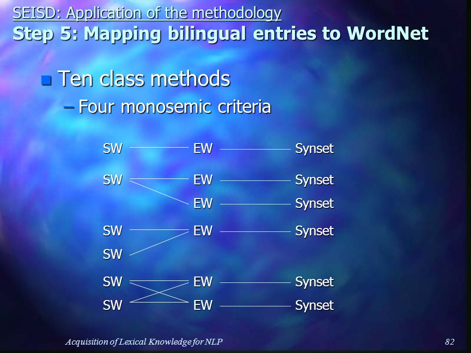Acquisition of Lexical Knowledge for NLP82 n Ten class methods –Four monosemic criteria SEISD: Application of the methodology Step 5: Mapping bilingual entries to WordNet SWEWSWEWEW Synset Synset Synset SynsetSWEWEWSWSynsetSynset SWEW SW