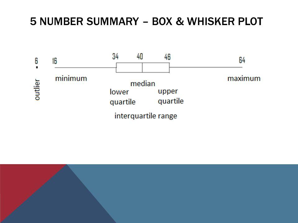 5 NUMBER SUMMARY – BOX & WHISKER PLOT