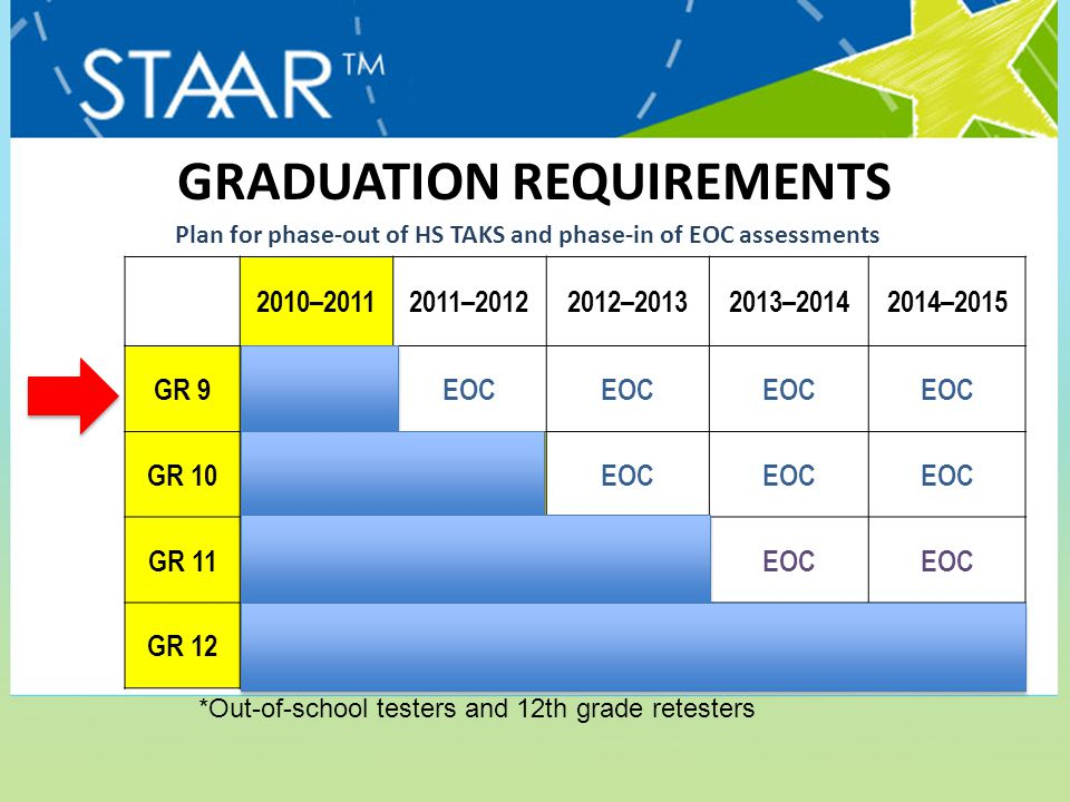 GRADUATION REQUIREMENTS Plan for phase-out of HS TAKS and phase-in of EOC assessments *Out-of-school testers and 12th grade retesters 2010–20112011–20