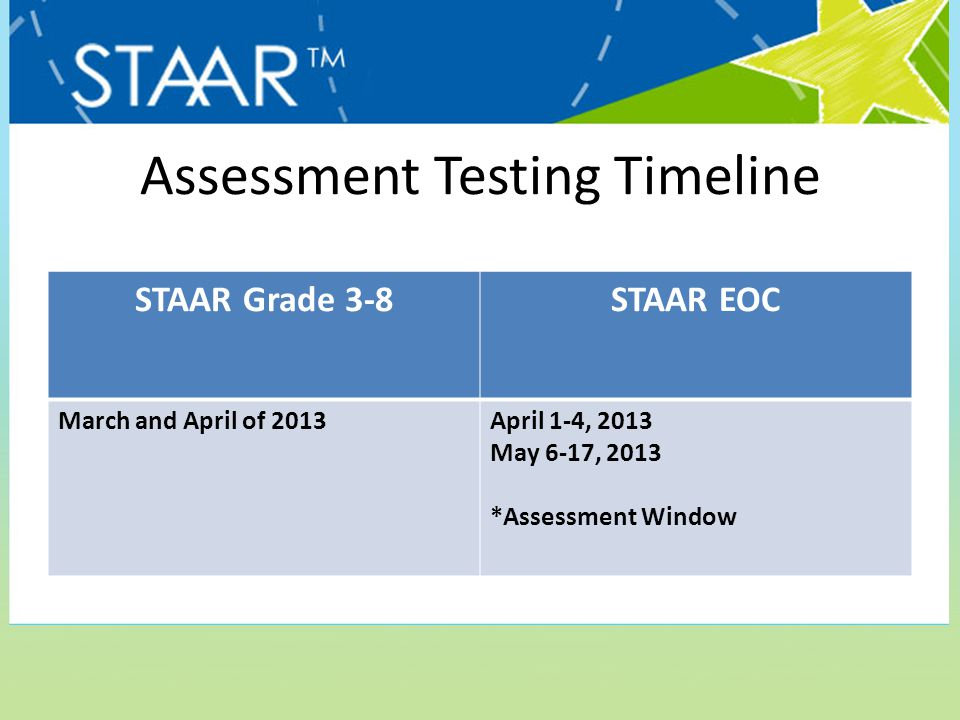 Assessment Testing Timeline STAAR Grade 3-8STAAR EOC March and April of 2013April 1-4, 2013 May 6-17, 2013 *Assessment Window