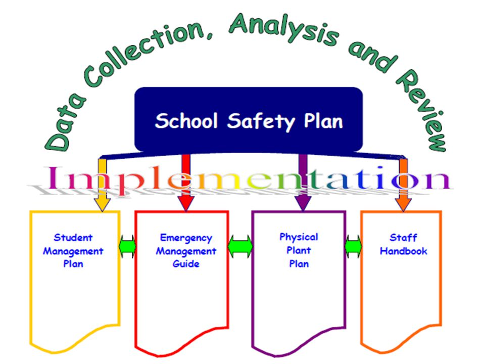 Basic Procedures Emergency Plans are in place Reviewed this August by Hitchcock Police Dept.