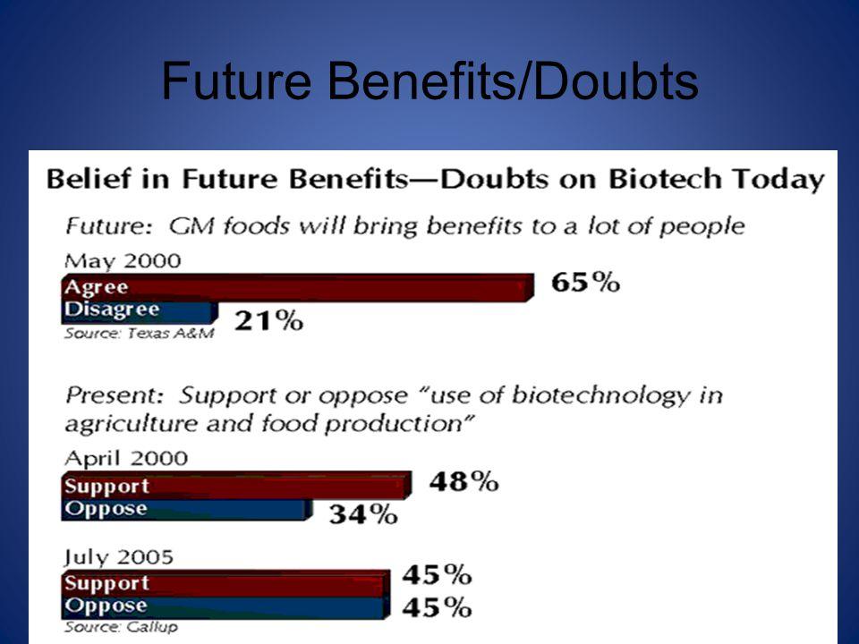 Future Benefits/Doubts