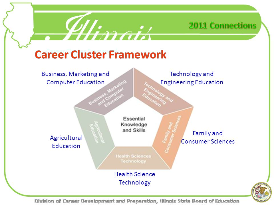 Career Cluster Framework Technology and Engineering Education Business, Marketing and Computer Education Family and Consumer Sciences Health Science Technology Agricultural Education