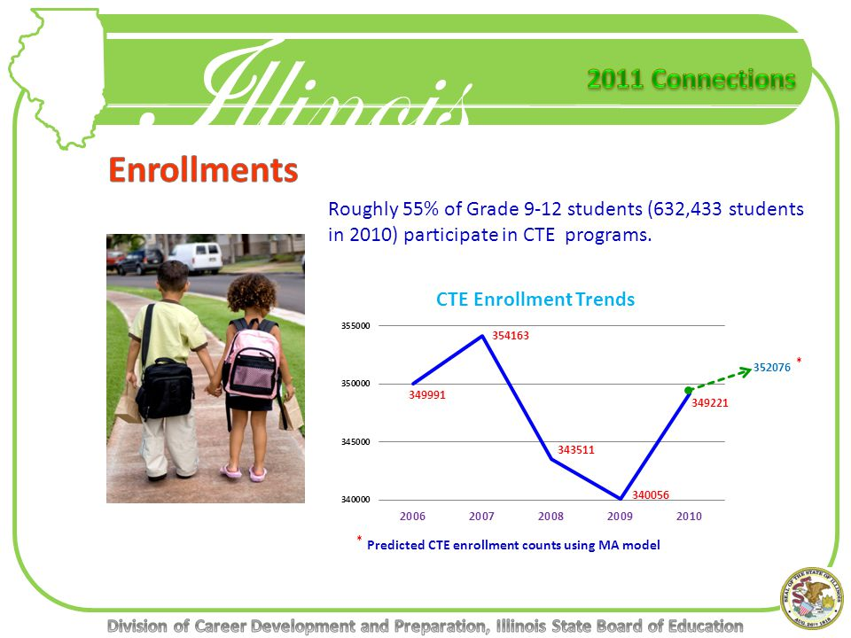 Illinois 352076 * Roughly 55% of Grade 9-12 students (632,433 students in 2010) participate in CTE programs.