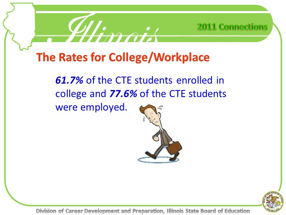 61.7% of the CTE students enrolled in college and 77.6% of the CTE students were employed.