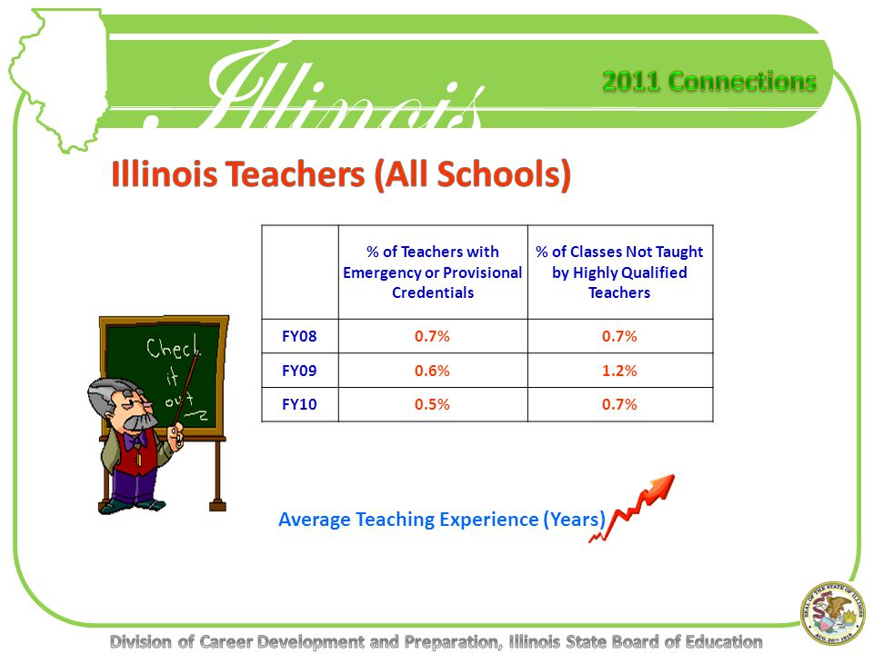 Illinois % of Teachers with Emergency or Provisional Credentials % of Classes Not Taught by Highly Qualified Teachers FY080.7% FY090.6%1.2% FY100.5%0.