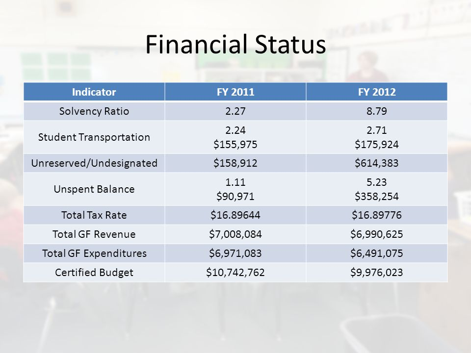 Financial Status IndicatorFY 2011FY 2012 Solvency Ratio2.278.79 Student Transportation 2.24 $155,975 2.71 $175,924 Unreserved/Undesignated$158,912$614,383 Unspent Balance 1.11 $90,971 5.23 $358,254 Total Tax Rate$16.89644$16.89776 Total GF Revenue$7,008,084$6,990,625 Total GF Expenditures$6,971,083$6,491,075 Certified Budget$10,742,762$9,976,023