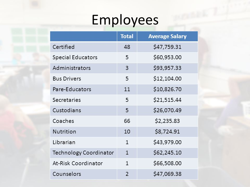 Employees TotalAverage Salary Certified48$47,759.31 Special Educators5$60,953.00 Administrators3$93,957.33 Bus Drivers5$12,104.00 Pare-Educators11$10,826.70 Secretaries5$21,515.44 Custodians5$26,070.49 Coaches66$2,235.83 Nutrition10$8,724.91 Librarian1$43,979.00 Technology Coordinator1$62,245.10 At-Risk Coordinator1$66,508.00 Counselors2$47,069.38