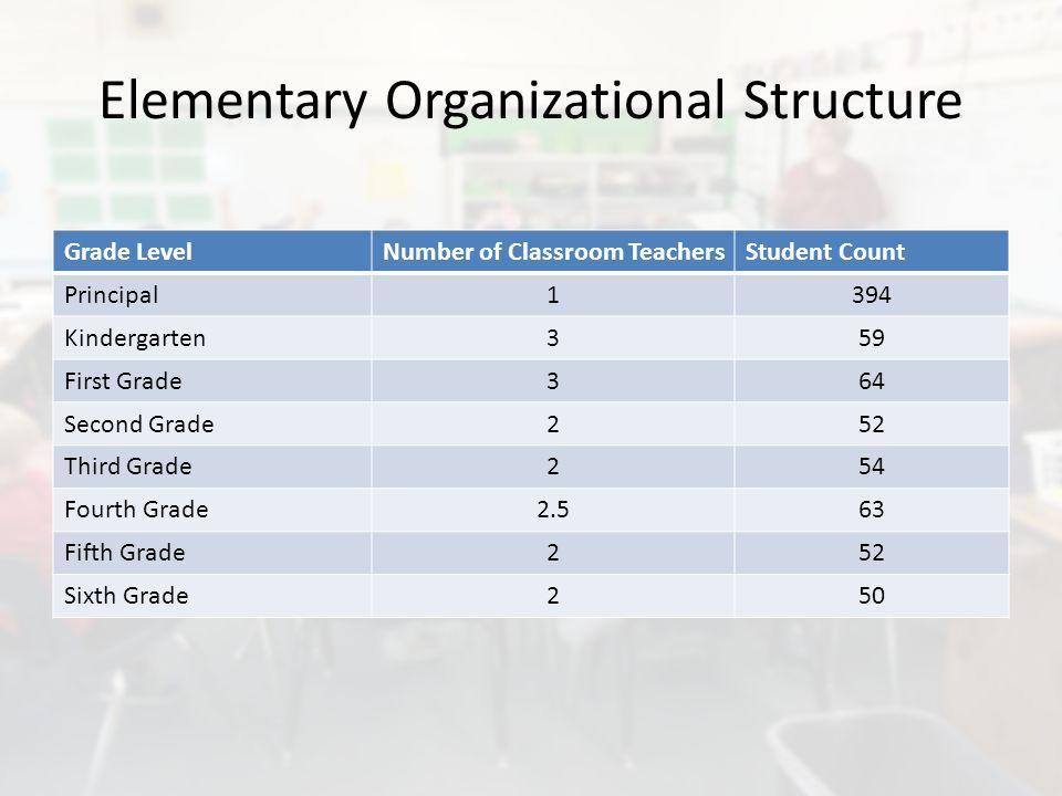 Elementary Organizational Structure Grade LevelNumber of Classroom TeachersStudent Count Principal1394 Kindergarten359 First Grade364 Second Grade252 Third Grade254 Fourth Grade2.563 Fifth Grade252 Sixth Grade250