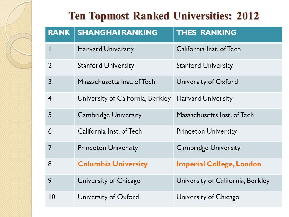 Ten Topmost Ranked Universities: 2012 RANKSHANGHAI RANKINGTHES RANKING 1Harvard UniversityCalifornia Inst.