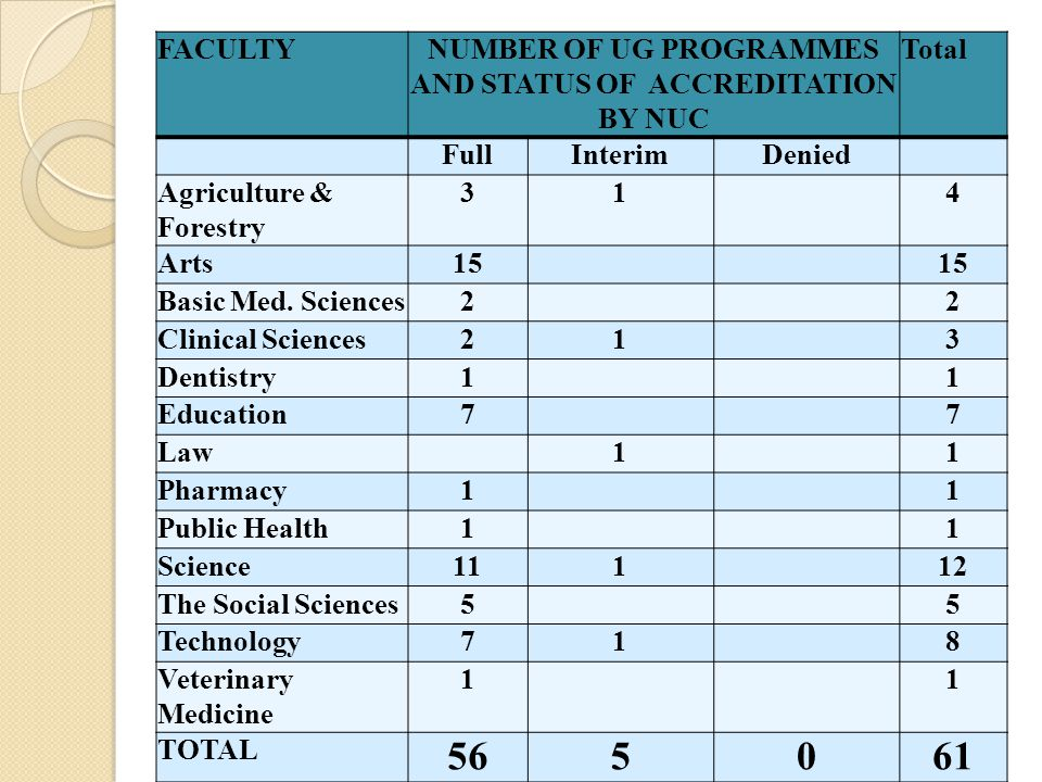FACULTYNUMBER OF UG PROGRAMMES AND STATUS OF ACCREDITATION BY NUC Total FullInterimDenied Agriculture & Forestry 31 4 Arts15 Basic Med.