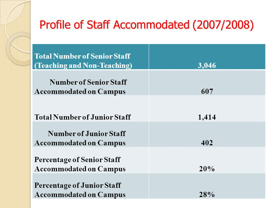 Profile of Staff Accommodated (2007/2008) Total Number of Senior Staff (Teaching and Non-Teaching)3,046 Number of Senior Staff Accommodated on Campus607 Total Number of Junior Staff1,414 Number of Junior Staff Accommodated on Campus402 Percentage of Senior Staff Accommodated on Campus20% Percentage of Junior Staff Accommodated on Campus28%