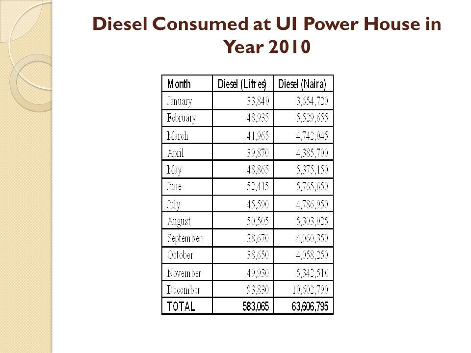 Diesel Consumed at UI Power House in Year 2010