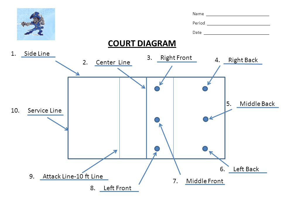 Name ___________________________ Period ___________________________ Date ____________________________ COURT DIAGRAM 1. Side Line 2. Center Line 3. Rig