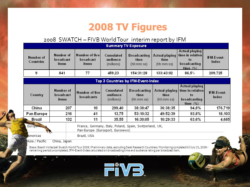 2008 TV Figures 2008 SWATCH – FIVB World Tour interim report by IFM EuropeFrance, Germany, Italy, Poland, Spain, Switzerland, UK, Pan-Europe (Eurosport, Euronews) AmericasBrazil, USA Asia / PacificChina, Japan Base: Beach Volleyball Swatch World Tour 2008 / Preliminary data, excluding Desk Research Countries / Monitoring completed till July 31, 2008 - remaining period uncompleted.