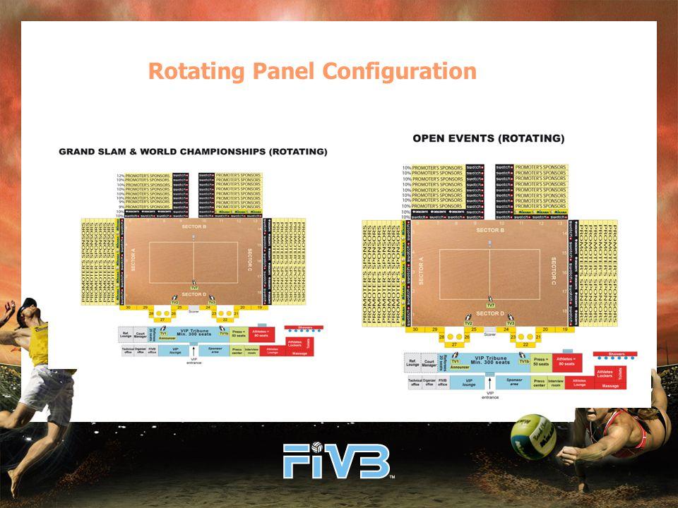 Rotating Panel Configuration