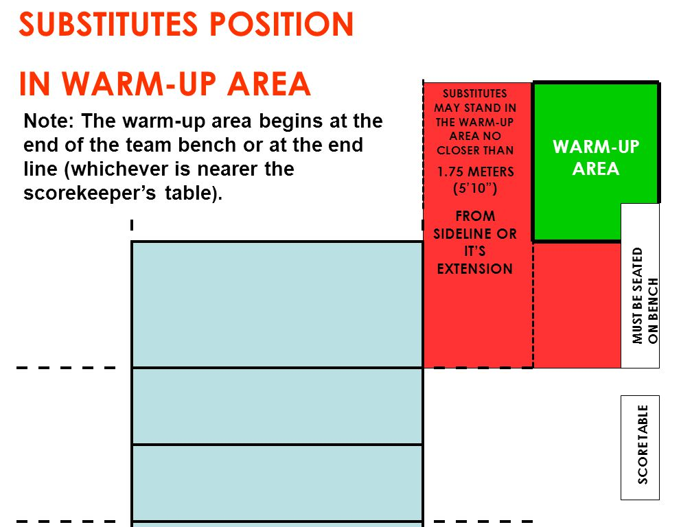 "SUBSTITUTES POSITION IN WARM-UP AREA SCORE TABLE MUST BE SEATED ON BENCH WARM-UP AREA 1.75 METERS (5'10"") SUBSTITUTES MAY STAND IN THE WARM-UP AREA NO"