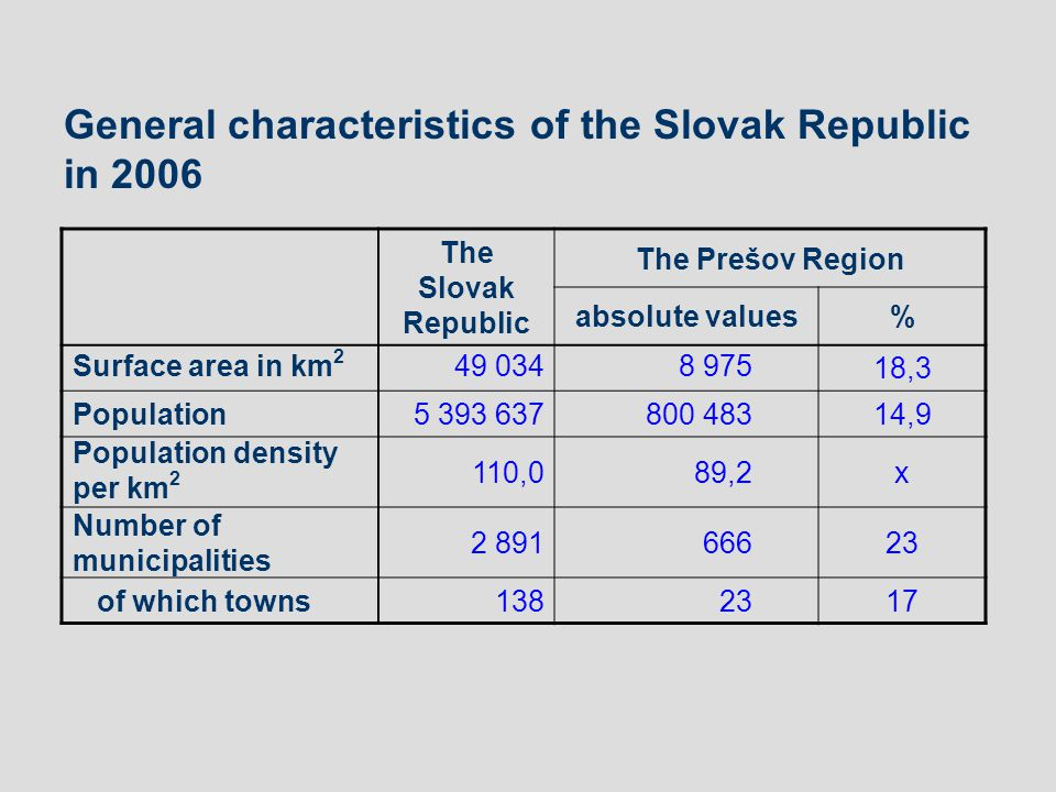 The Prešov Region absolute values% Surface area in km 2 49 0348 97518,3 Population5 393 637800 48314,9 Population density per km 2 110,089,2x Number of municipalities 2 89166623 of which towns1382317 General characteristics of the Slovak Republic in 2006