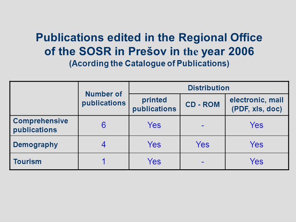 Number of publications Distribution printed publications CD - ROM electronic, mail (PDF, xls, doc) Comprehensive publications 6Yes- Demography 4Yes Tourism 1Yes- Publications edited in the Regional Office of the SOSR in Prešov in the year 2006 (Acording the Catalogue of Publications)