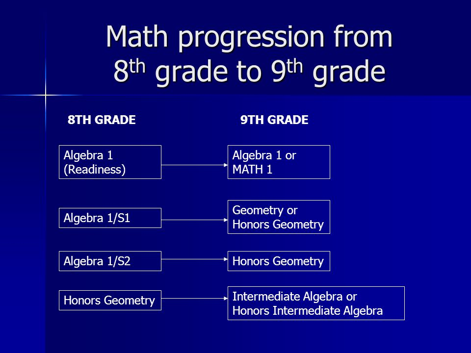 Math progression from 8 th grade to 9 th grade 8TH GRADE Algebra 1 (Readiness) Algebra 1 or MATH 1 Algebra 1/S1 Algebra 1/S2 Geometry or Honors Geometry Honors Geometry 9TH GRADE Intermediate Algebra or Honors Intermediate Algebra