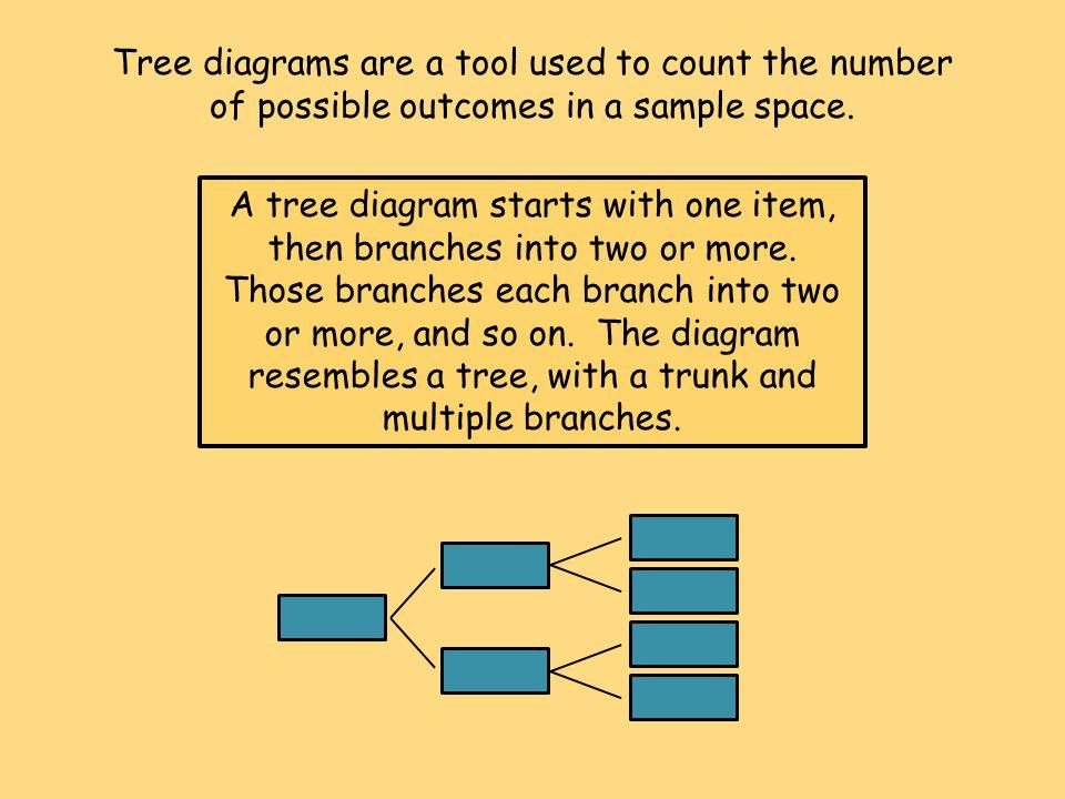 Algebra 1 Glencoe McGraw-Hill JoAnn Evans Math 8H 12-2 Counting Outcomes