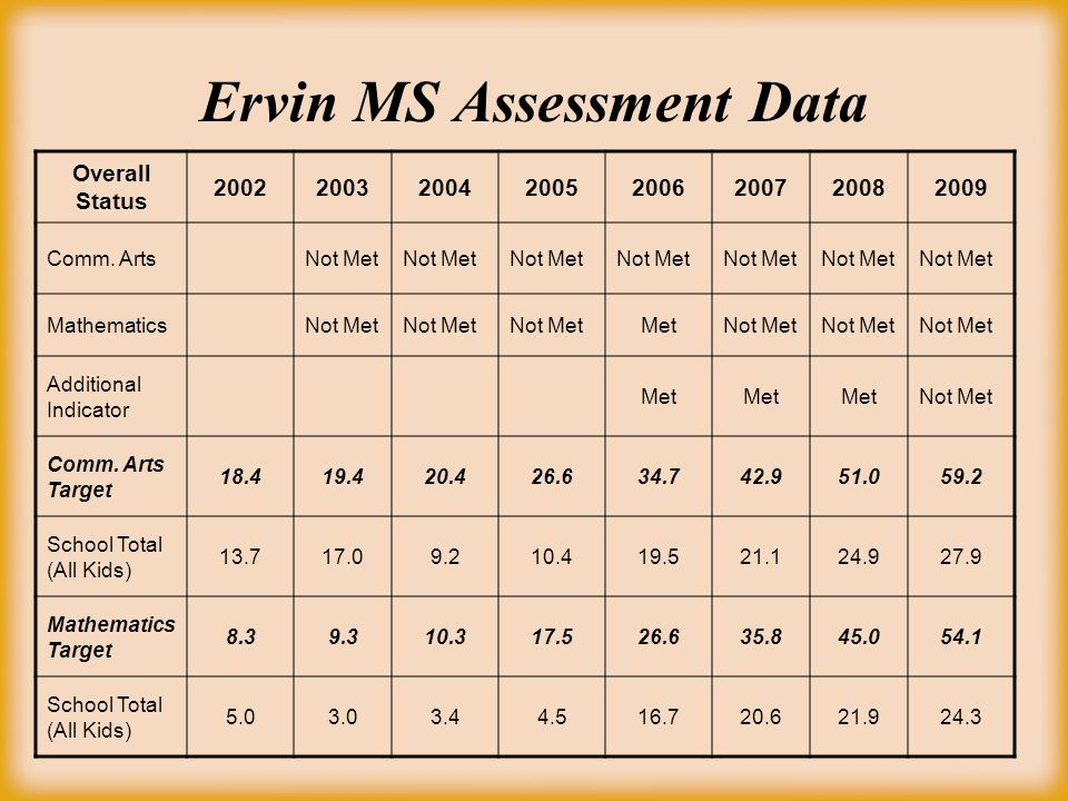 Ervin MS Assessment Data Overall Status 20022003200420052006200720082009 Comm.