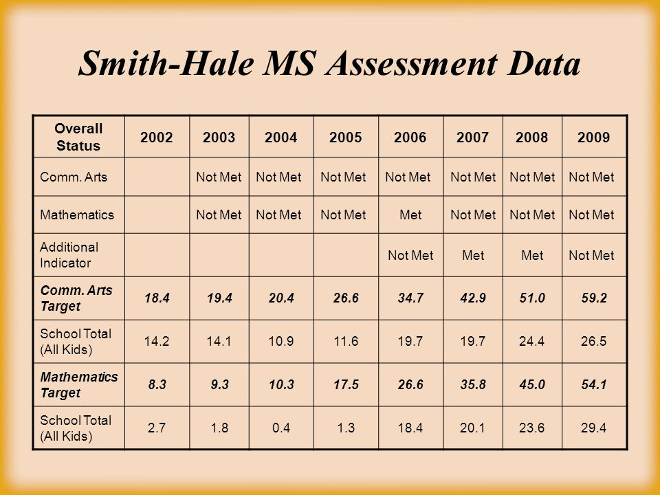 Smith-Hale MS Assessment Data Overall Status 20022003200420052006200720082009 Comm.