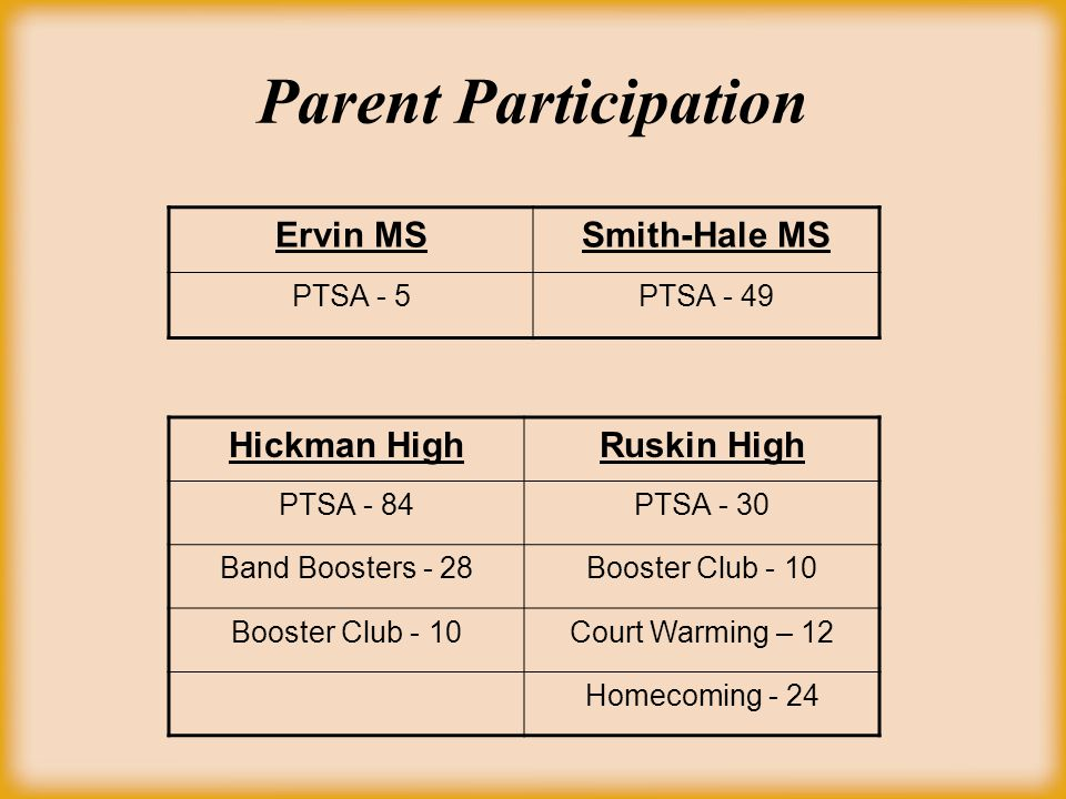 Parent Participation Hickman HighRuskin High PTSA - 84PTSA - 30 Band Boosters - 28Booster Club - 10 Court Warming – 12 Homecoming - 24 Ervin MSSmith-Hale MS PTSA - 5PTSA - 49
