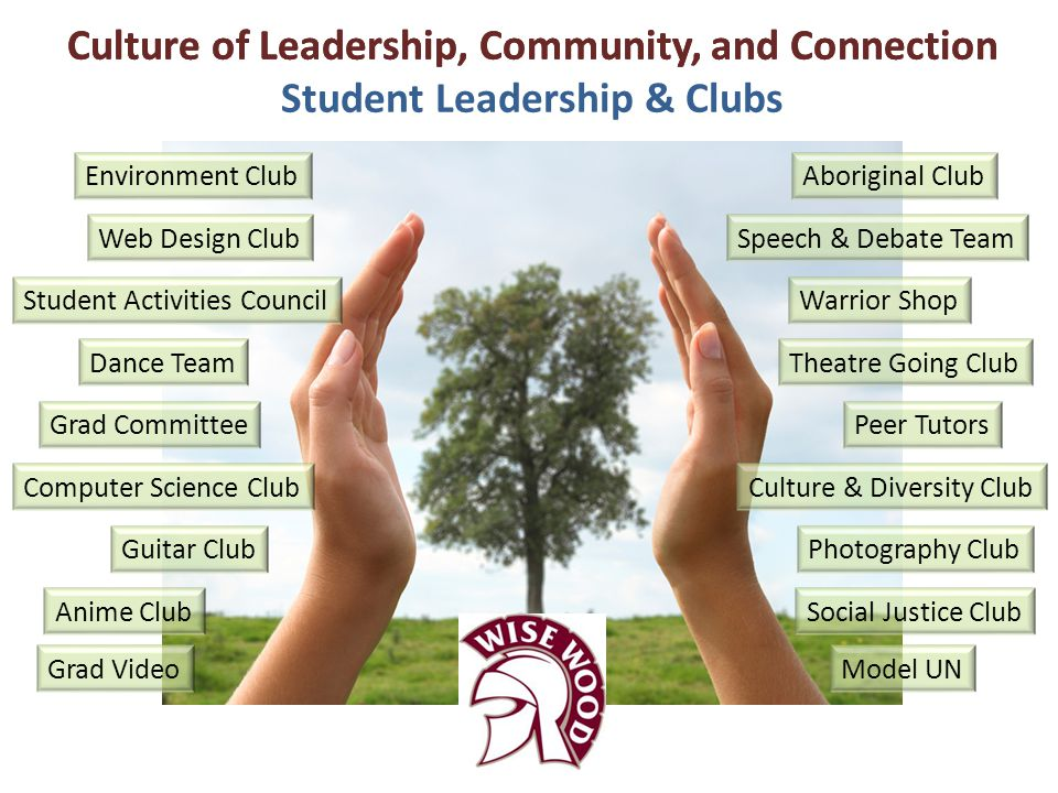 Culture of Leadership, Community, and Connection Student Leadership & Clubs Culture of Leadership, Community, and Connection Aboriginal Club Peer Tuto