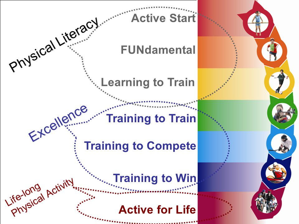 Active Start FUNdamental Active for Life Training to Win Training to Train Training to Compete Learning to Train Physical Literacy Excellence Life-long Physical Activity