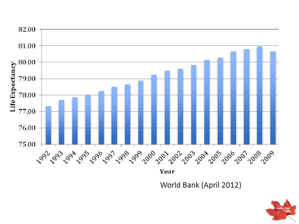 World Bank (April 2012)