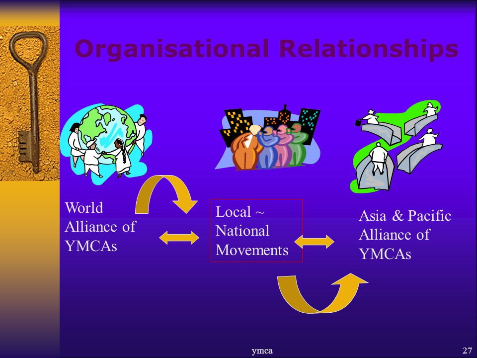 ymca27 Organisational Relationships Local ~ National Movements World Alliance of YMCAs Asia & Pacific Alliance of YMCAs