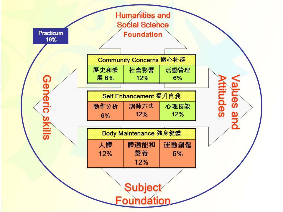 Body Maintenance 強身健體 人體 12% 體適能和 營養 12% 運動創傷 6% Self Enhancement 提升自我 動作分析 6% 訓練方法 12% 心理技能 12% Community Concerns 關心社群 歷史和發 展 6% 社會影響 12% 活動管理 6% Subject Foundation Humanities and Social Science Foundation Practicum 16% Values and Attitudes Generic skills