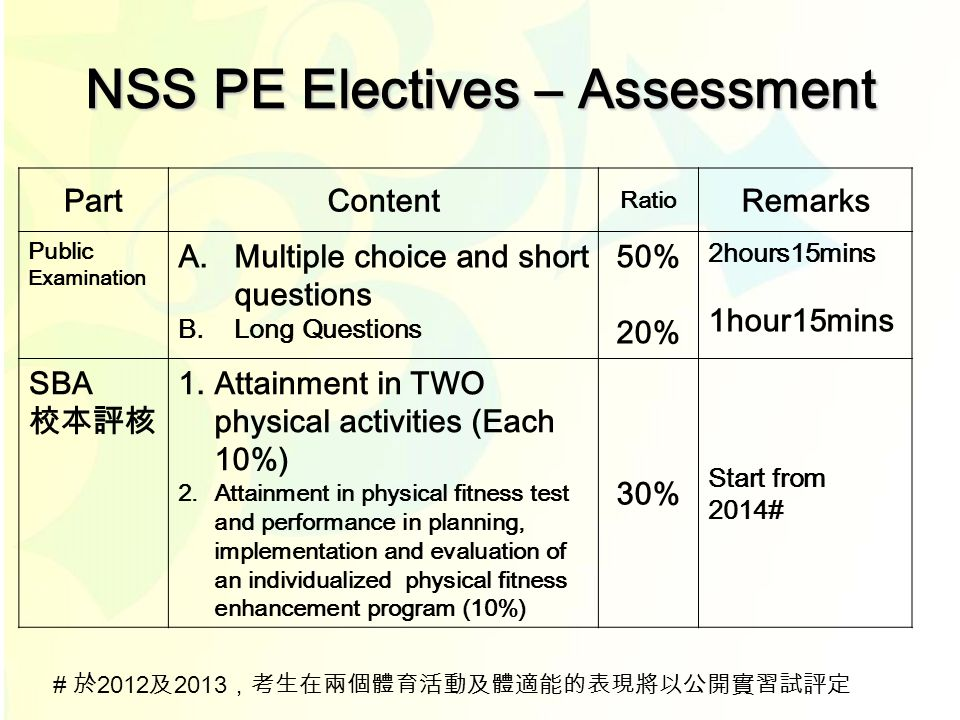 NSS PE Electives – Assessment PartContent Ratio Remarks Public Examination A. Multiple choice and short questions B. Long Questions 50% 20% 2hours15mi