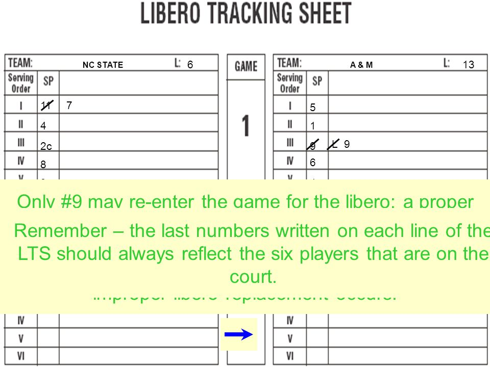 The lineups are entered the same way on the Libero Tracking Sheet (LTS).