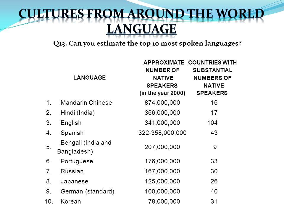 Q13. Can you estimate the top 10 most spoken languages.