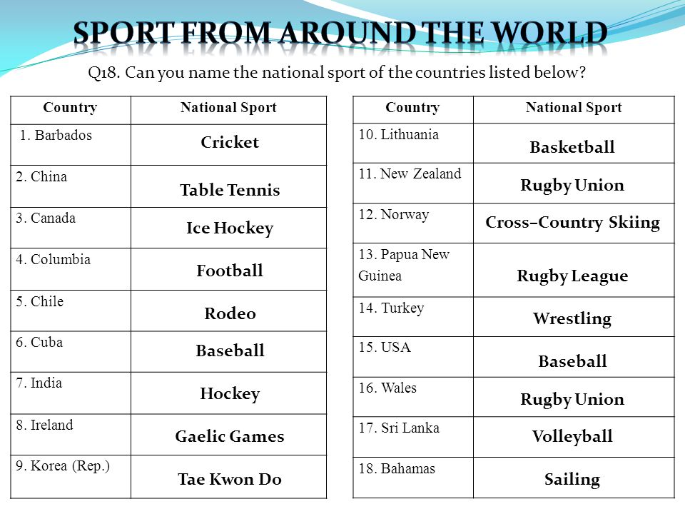 Q18. Can you name the national sport of the countries listed below.