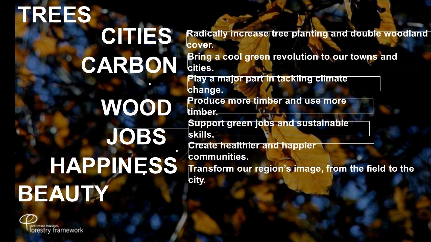 TREES CITIES CARBON WOOD JOBS HAPPINESS BEAUTY Radically increase tree planting and double woodland cover.