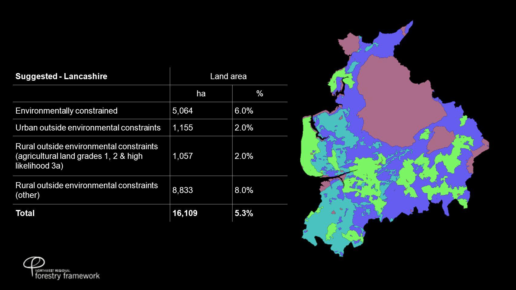 Suggested - LancashireLand area ha% Environmentally constrained5,0646.0% Urban outside environmental constraints1,1552.0% Rural outside environmental constraints (agricultural land grades 1, 2 & high likelihood 3a) 1,0572.0% Rural outside environmental constraints (other) 8,8338.0% Total16,1095.3%