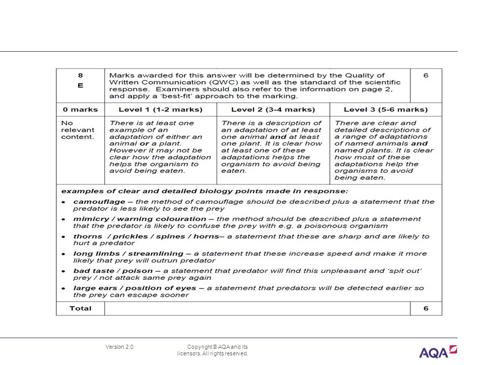 Version 2.0 Copyright © AQA and its licensors. All rights reserved. B1.4 Independence and adaptation BL1FP-QP-Jun12