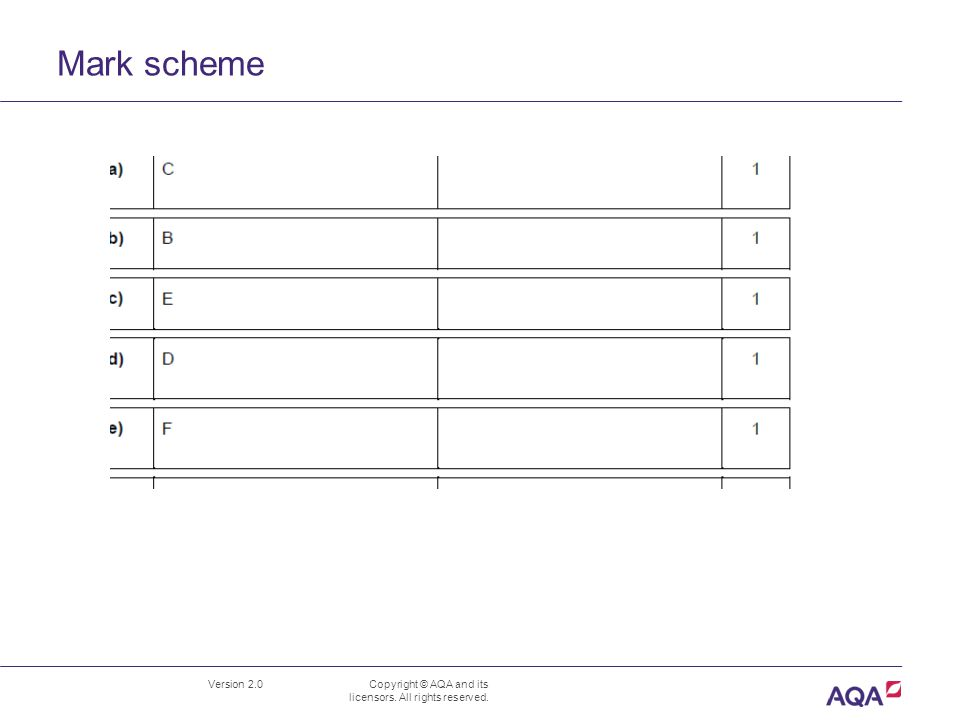 Mark scheme Version 2.0 Copyright © AQA and its licensors. All rights reserved. B1.4 Independence and adaptation June 2012 Mark Scheme