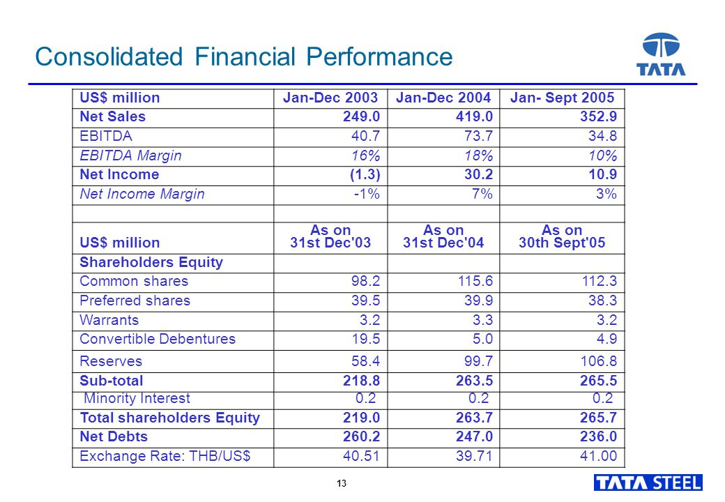 13 Consolidated Financial Performance US$ millionJan-Dec 2003Jan-Dec 2004Jan- Sept 2005 Net Sales 249.0 419.0 352.9 EBITDA 40.7 73.7 34.8 EBITDA Margi