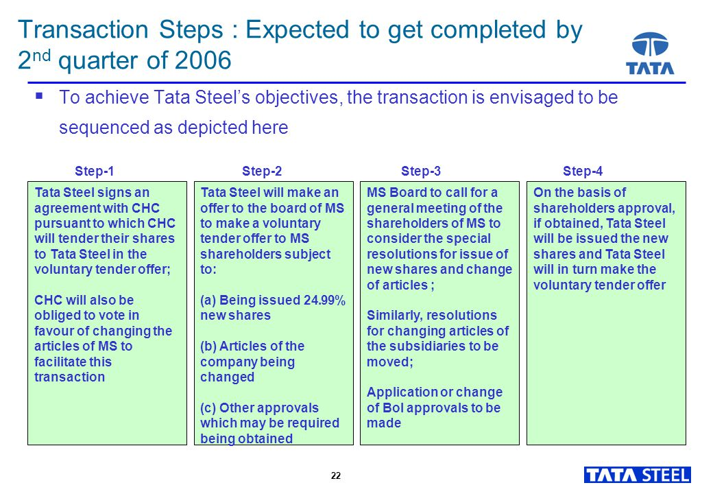 22 Transaction Steps : Expected to get completed by 2 nd quarter of 2006  To achieve Tata Steel's objectives, the transaction is envisaged to be sequenced as depicted here Tata Steel signs an agreement with CHC pursuant to which CHC will tender their shares to Tata Steel in the voluntary tender offer; CHC will also be obliged to vote in favour of changing the articles of MS to facilitate this transaction Tata Steel will make an offer to the board of MS to make a voluntary tender offer to MS shareholders subject to: (a) Being issued 24.99% new shares (b) Articles of the company being changed (c) Other approvals which may be required being obtained MS Board to call for a general meeting of the shareholders of MS to consider the special resolutions for issue of new shares and change of articles ; Similarly, resolutions for changing articles of the subsidiaries to be moved; Application or change of BoI approvals to be made On the basis of shareholders approval, if obtained, Tata Steel will be issued the new shares and Tata Steel will in turn make the voluntary tender offer Step-1 Step-2Step-3Step-4