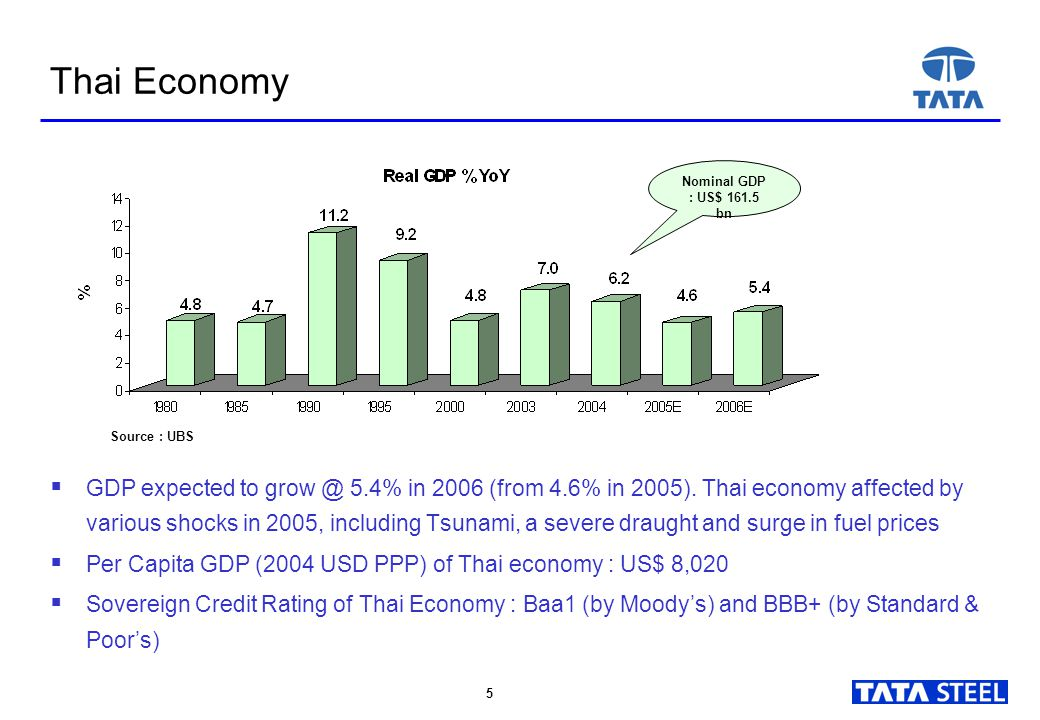 5 5 Thai Economy  GDP expected to grow @ 5.4% in 2006 (from 4.6% in 2005).