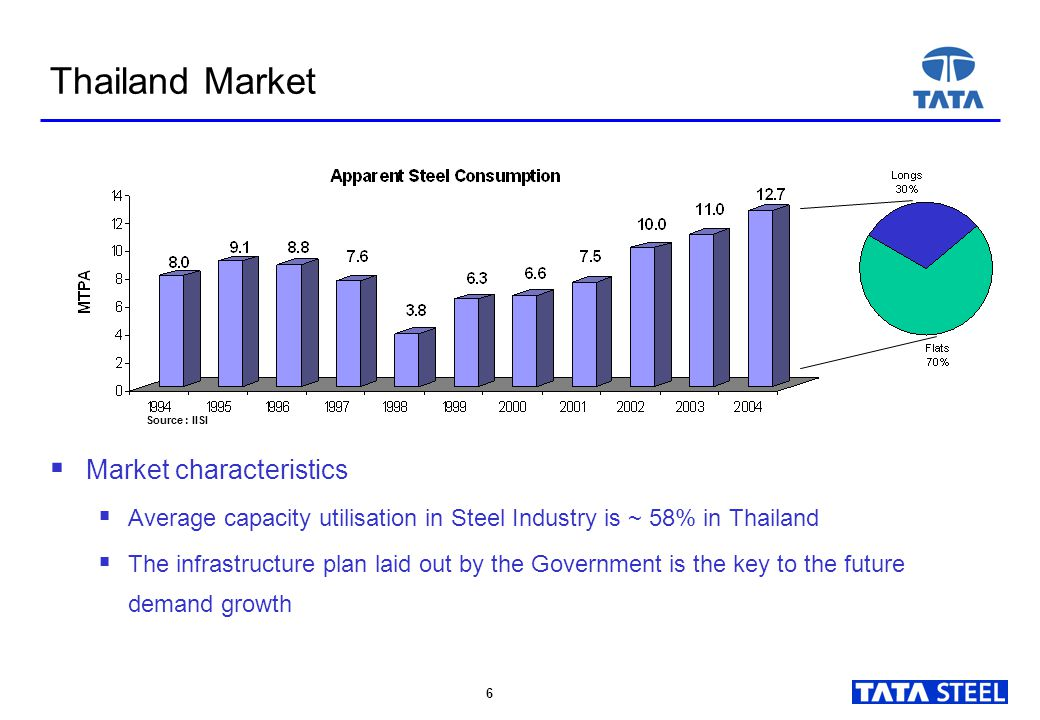 6 6 Thailand Market  Market characteristics  Average capacity utilisation in Steel Industry is ~ 58% in Thailand  The infrastructure plan laid out by the Government is the key to the future demand growth Source : IISI