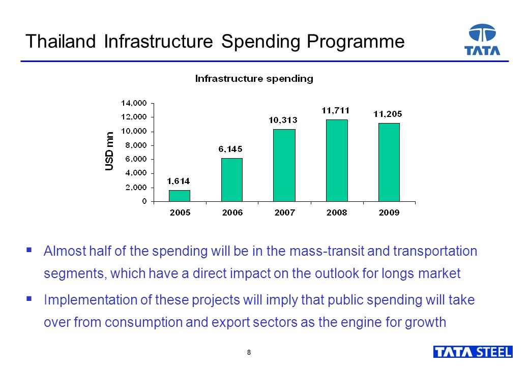 8 8 Thailand Infrastructure Spending Programme  Almost half of the spending will be in the mass-transit and transportation segments, which have a dir